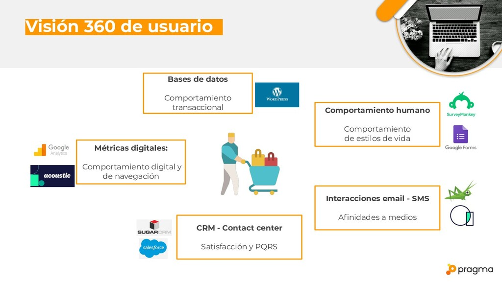 Visión 360 de usuariox Métricas digitales: Comp...