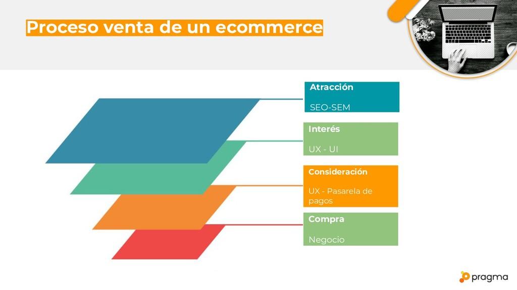 Proceso venta de un ecommerce Atracción SEO-SEM...