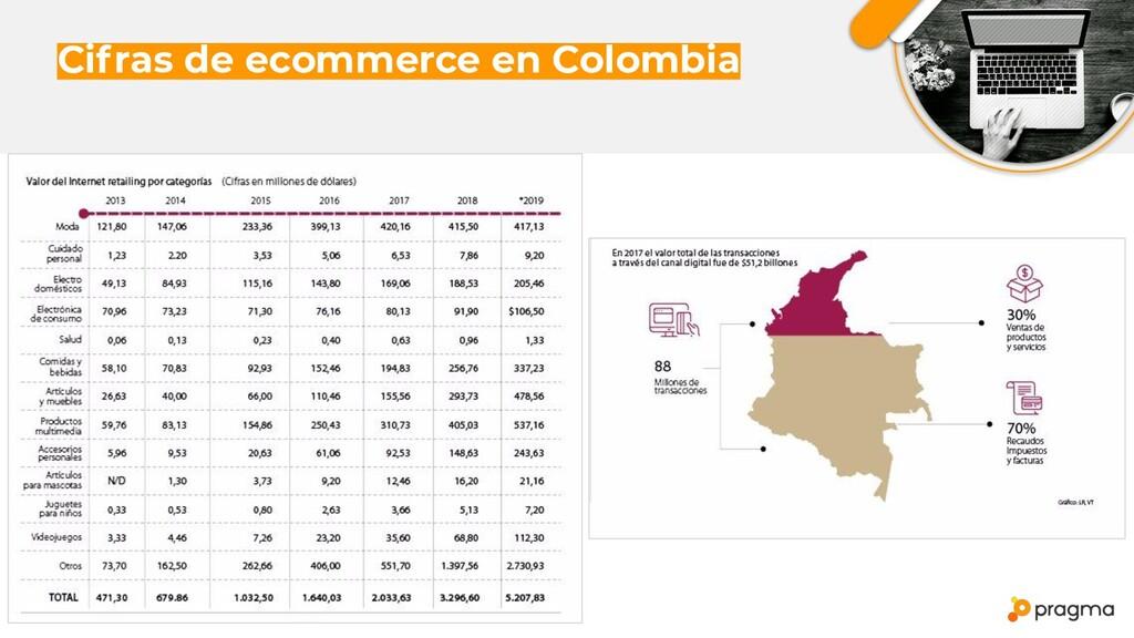 Cifras de ecommerce en Colombia