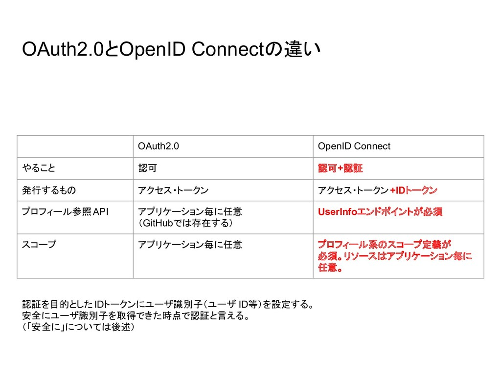 OAuth2.0とOpenID Connectの違い OAuth2.0 OpenID Conn...