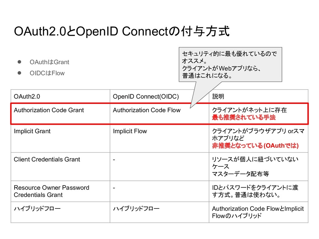 OAuth2.0とOpenID Connectの付与方式 OAuth2.0 OpenID Co...