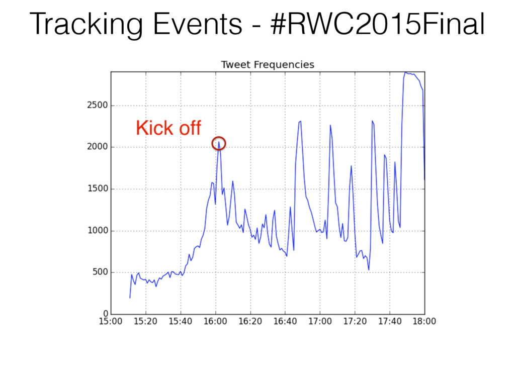 Tracking Events - #RWC2015Final