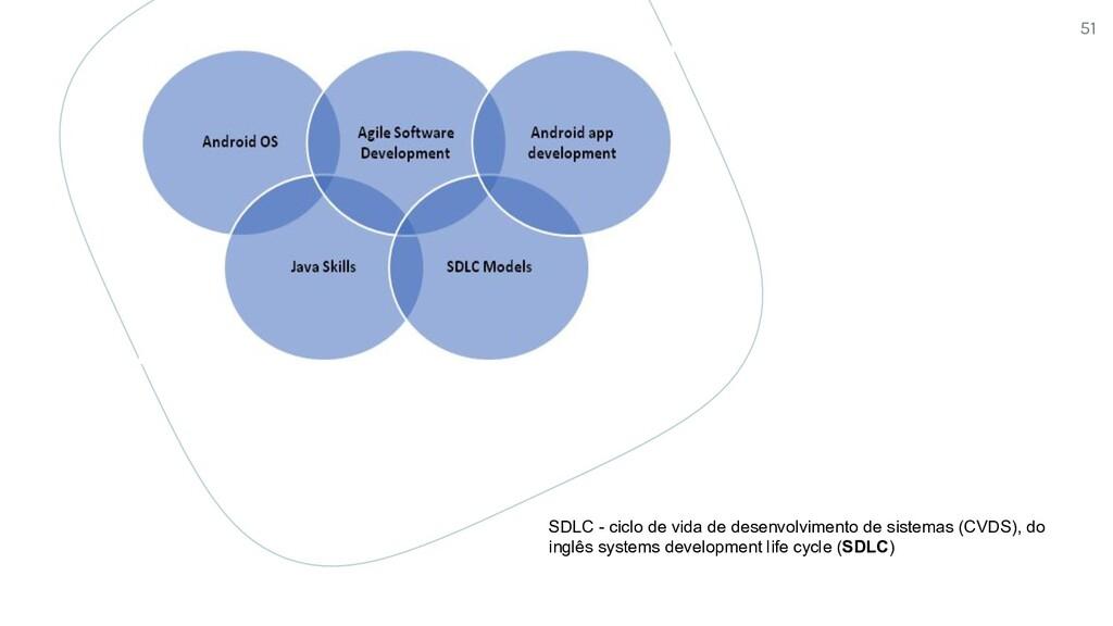 SDLC - ciclo de vida de desenvolvimento de sist...