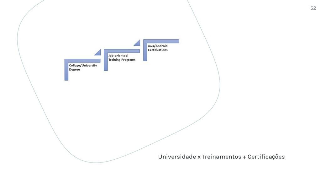 Universidade x Treinamentos + Certificações 52