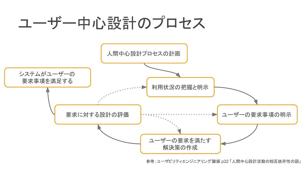 ユーザー中心設計のプロセス 人間中心設計プロセスの計画 利用状況の把握と明示 ユーザーの要求事...