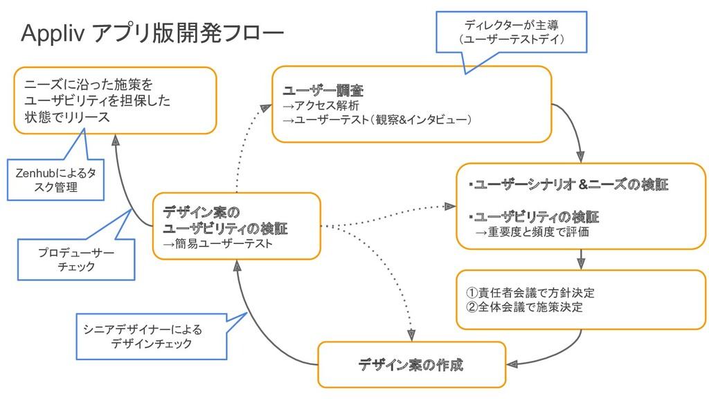 ユーザー調査 →アクセス解析 →ユーザーテスト(観察&インタビュー) ・ユーザーシナリオ&ニー...