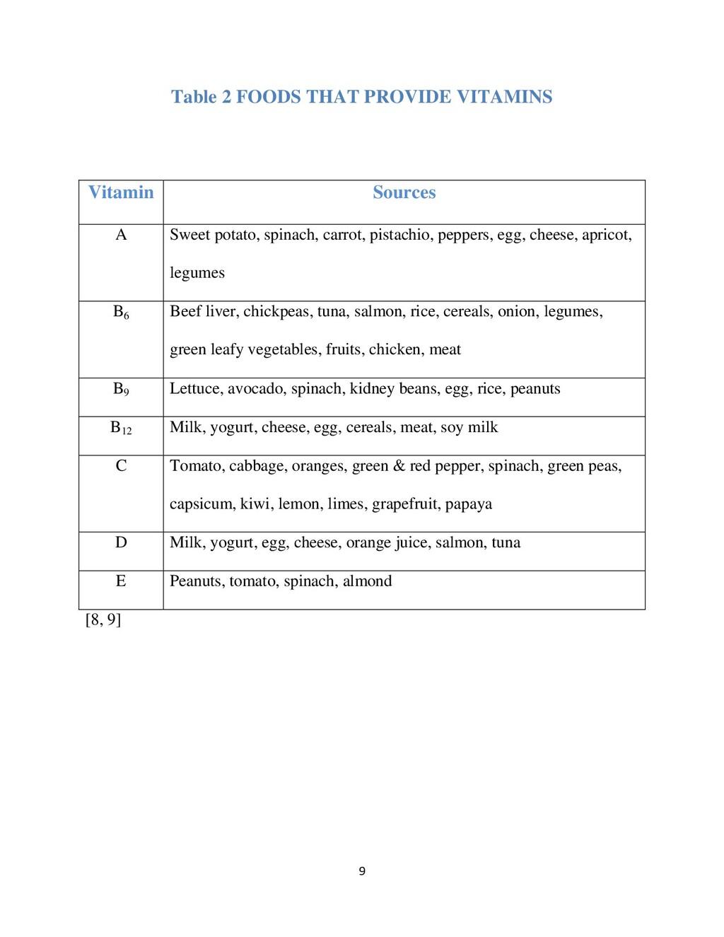9 Table 2 FOODS THAT PROVIDE VITAMINS [8, 9] Vi...