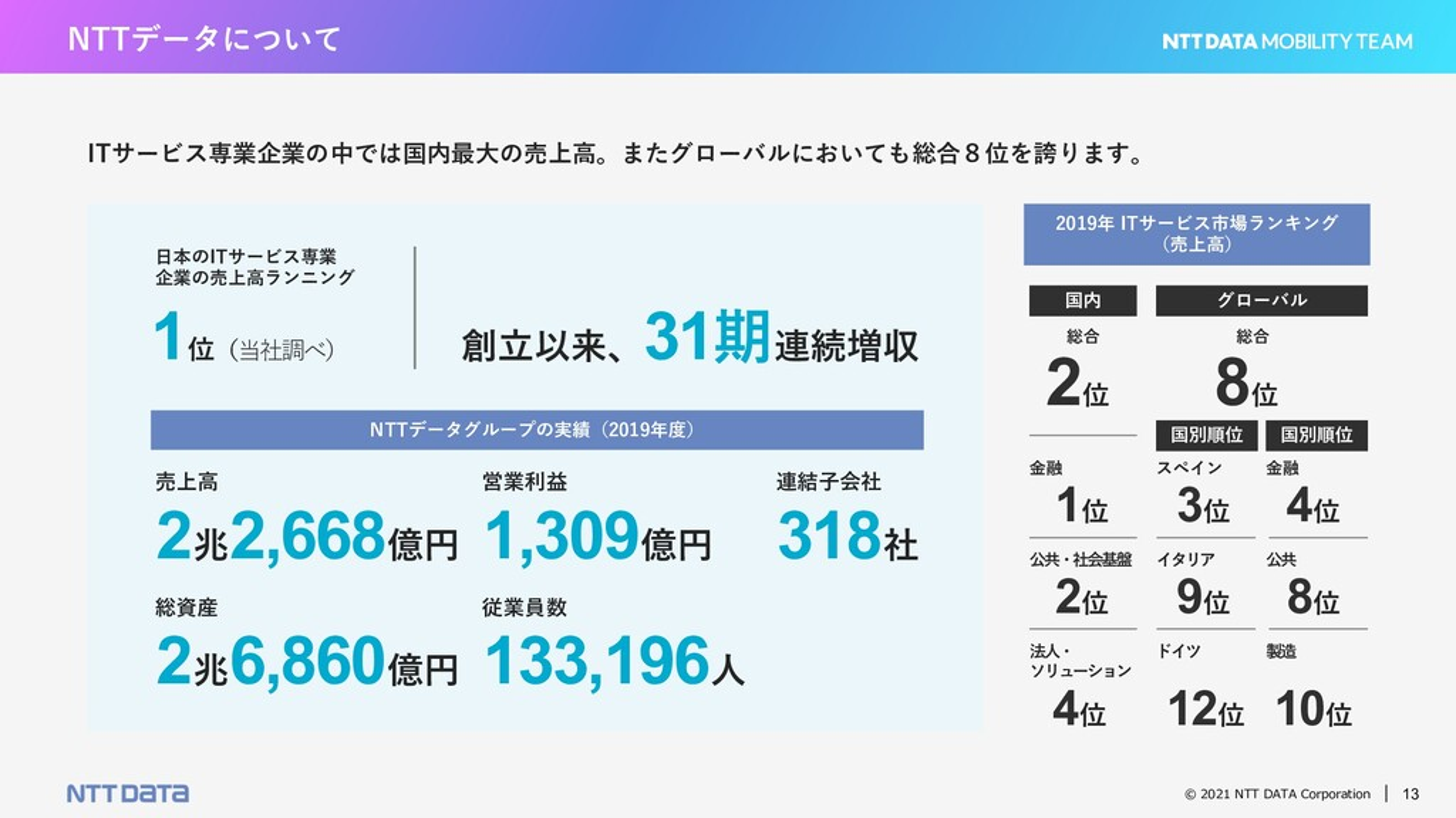 © 2021 NTT DATA Corporation 13 NTTデータについて ITサービ...