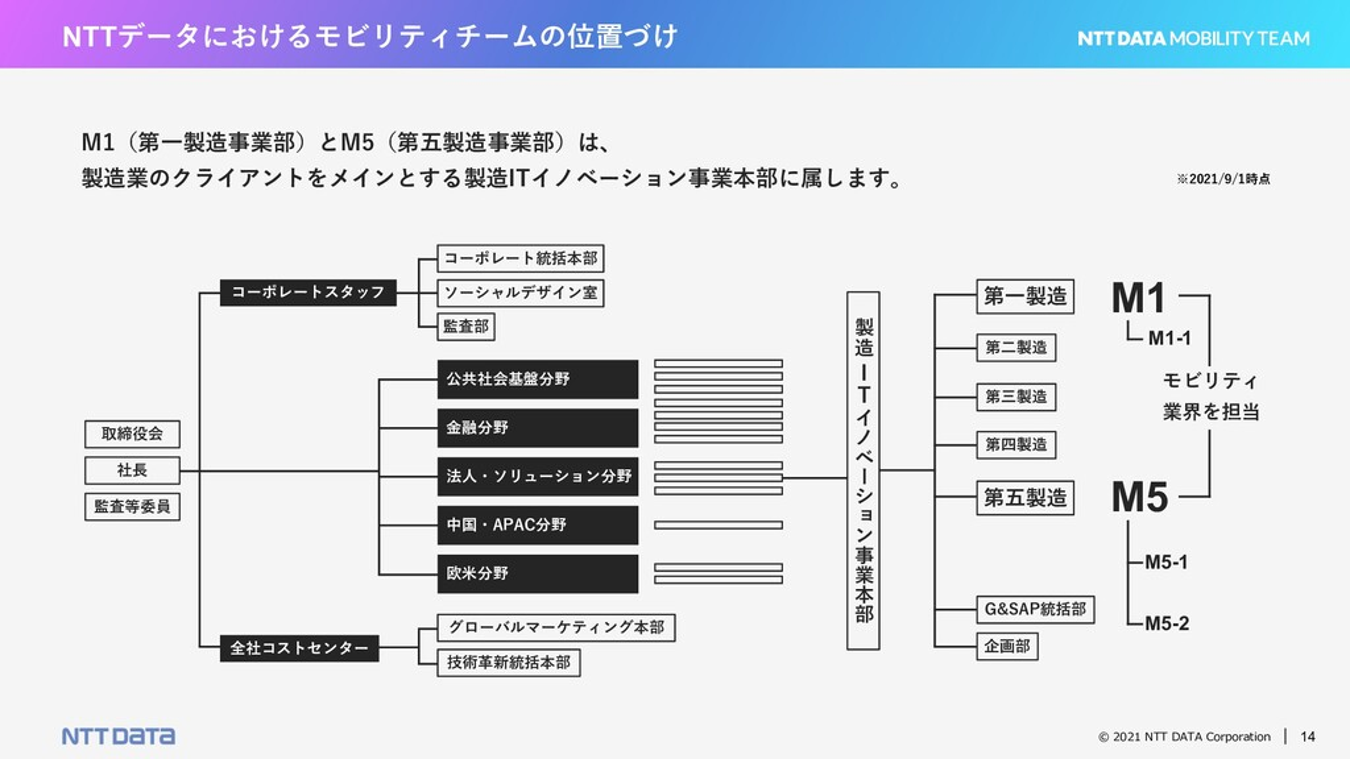 © 2021 NTT DATA Corporation 14 NTTデータにおけるモビリティチ...