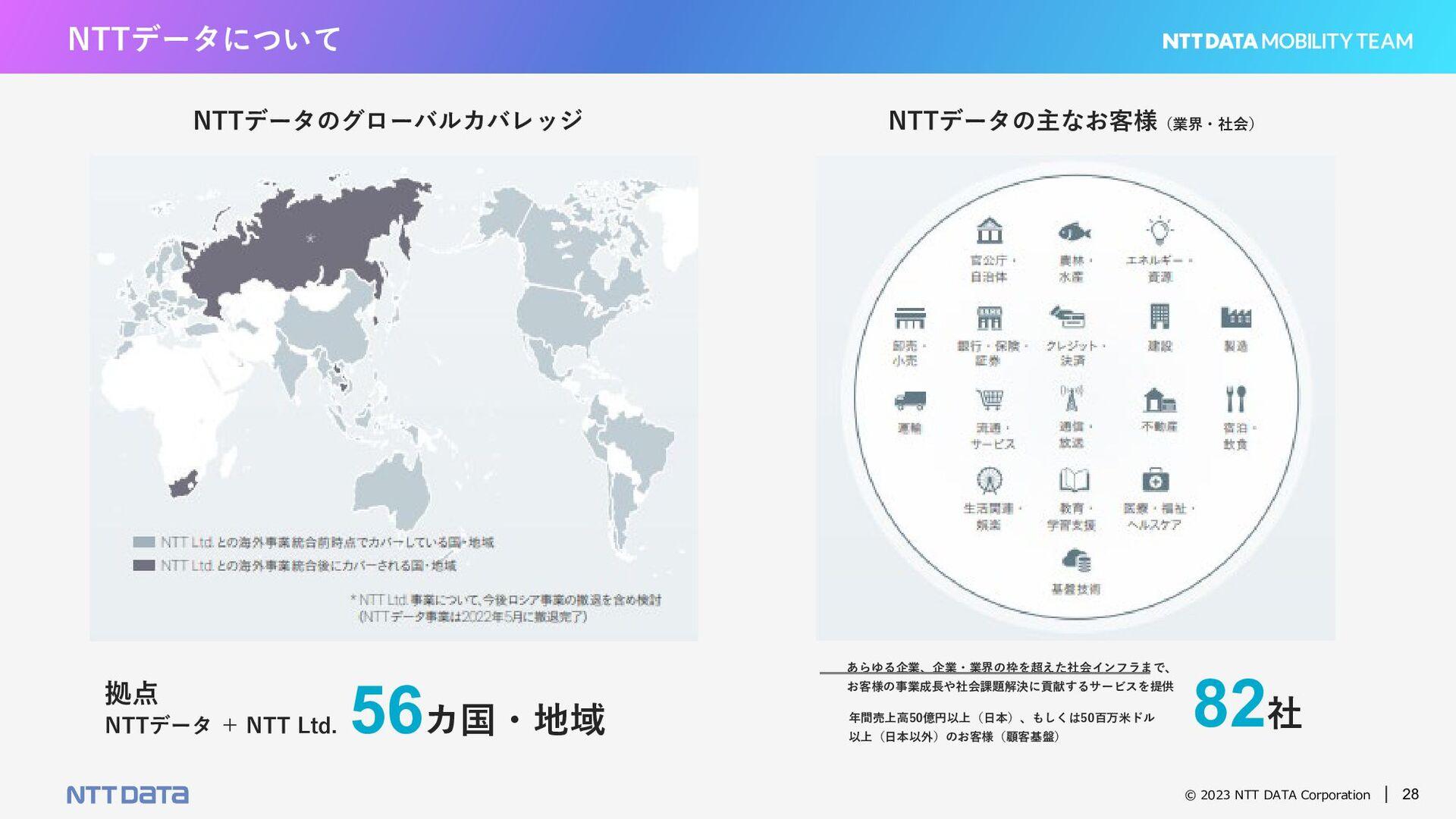 © 2021 NTT DATA Corporation 28 NO RIGHT ANSWER....
