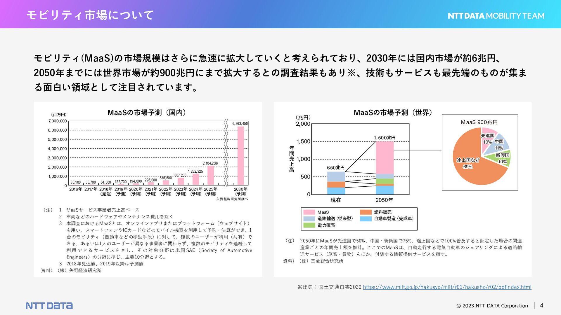 © 2021 NTT DATA Corporation 4 モビリティ市場について モビリティ...