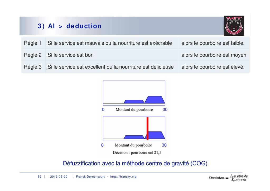 2012-05-30 Franck Dernoncourt - http://francky....