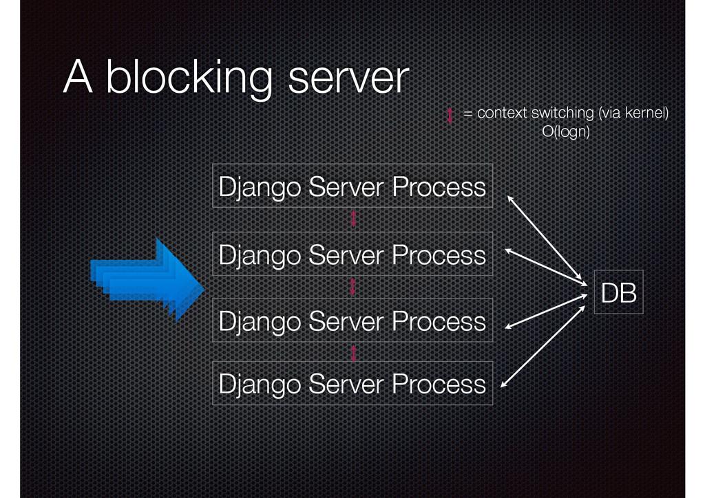 A blocking server Django Server Process Django ...