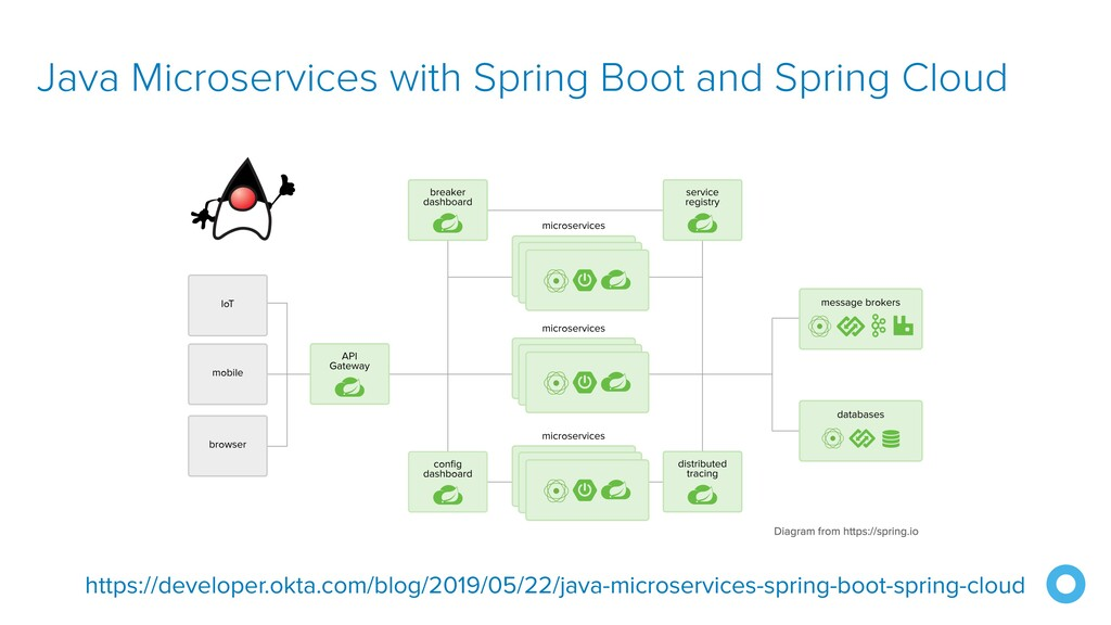 Java Microservices with Spring Boot and Spring ...