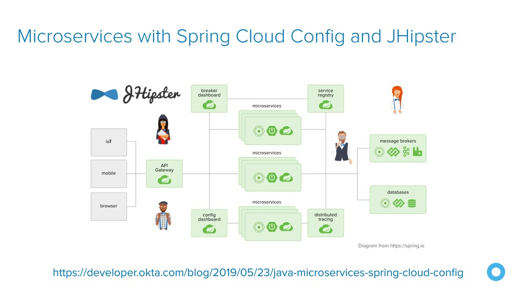 Microservices with Spring Cloud Config and JHip...