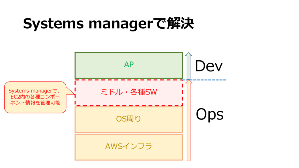 Systems managerで解決 AP ミドル・各種SW OS周り AWSインフラ Dev...