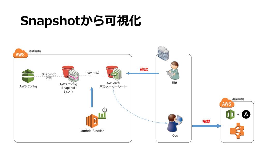 Snapshotから可視化 確認 顧客 AWS Config AWS Config Snaps...