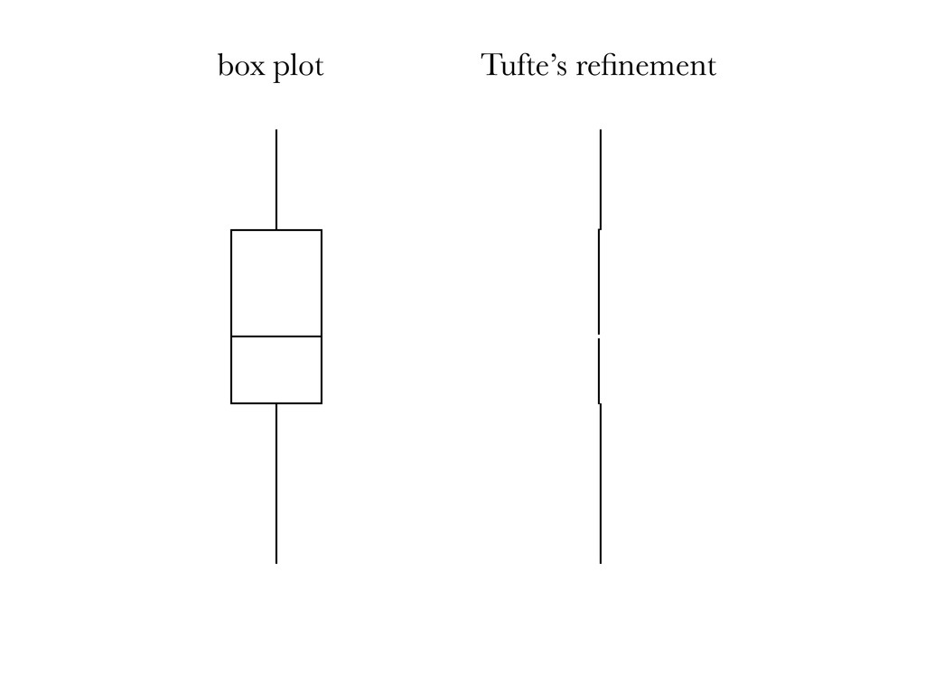 box plot Tufte's refinement