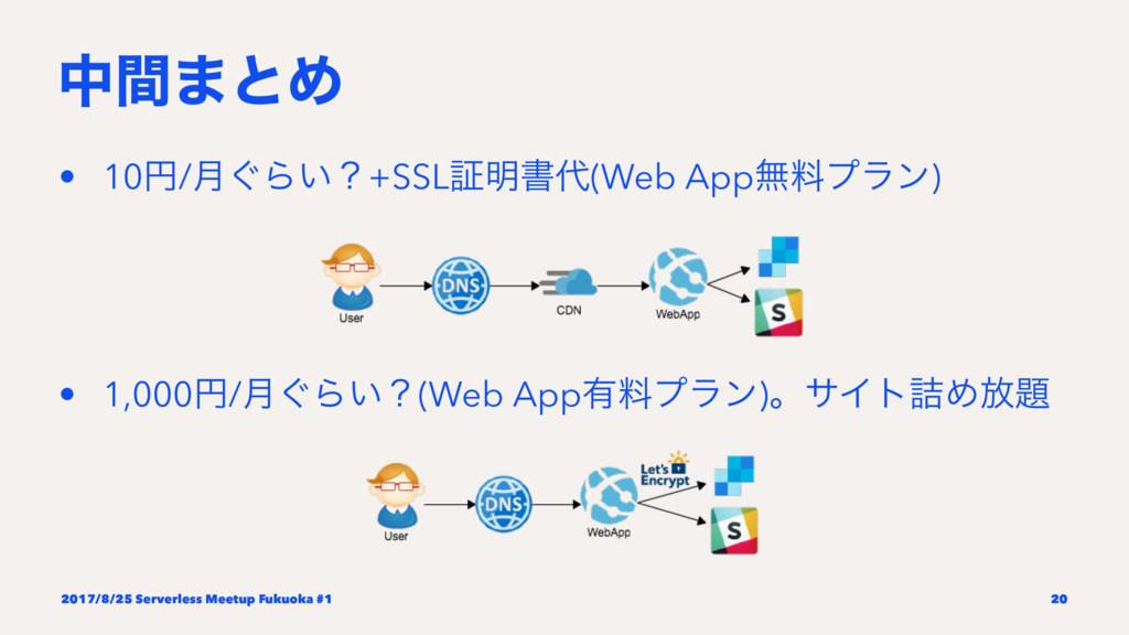 தؒ·ͱΊ • 10ԁ/݄͙Β͍ʁ+SSLূ໌ॻ(Web Appແྉϓϥϯ) • 1,000...