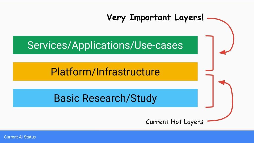 Basic Research/Study Platform/Infrastructure Se...