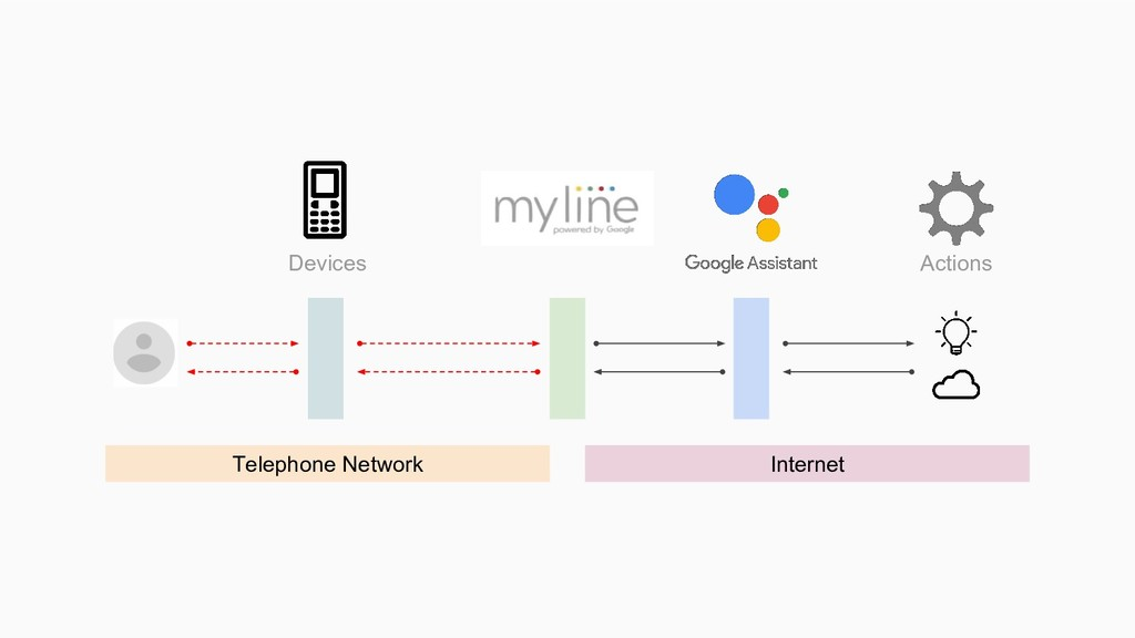 Devices Actions Telephone Network Internet