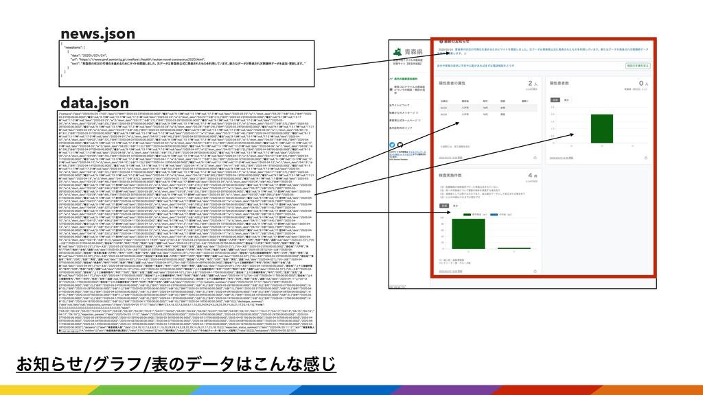 ͓Βͤάϥϑදͷσʔλ͜Μͳײ͡ news.json data.json