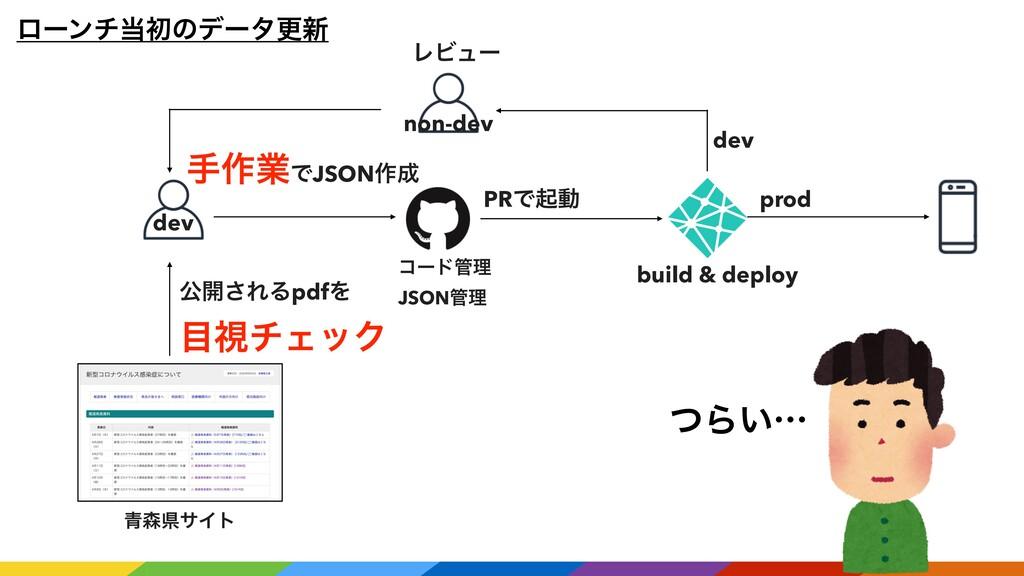 ϩʔϯνॳͷσʔλߋ৽ ެ։͞ΕΔpdfΛ ࢹνΣοΫ build & deploy d...