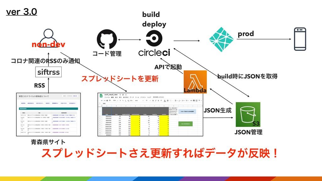 WFS build deploy prod ੨ݝαΠτ RSS ίϩφؔ࿈ͷRSS...