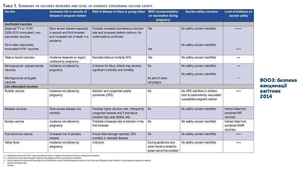 ВООЗ: безпека вакцинації вагітних 2014