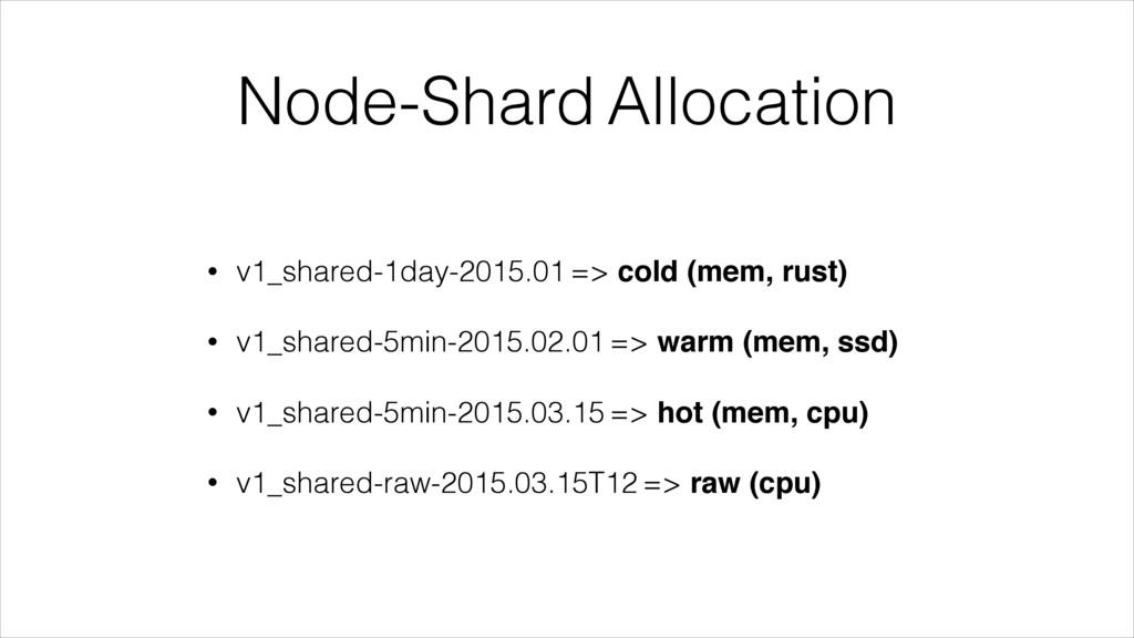 Node-Shard Allocation • v1_shared-1day-2015.01 ...