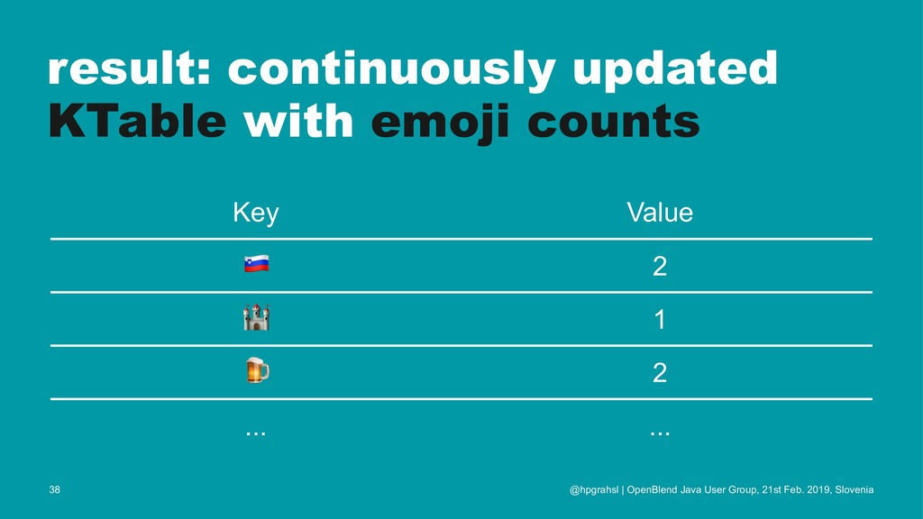 result: continuously updated KTable with emoji ...