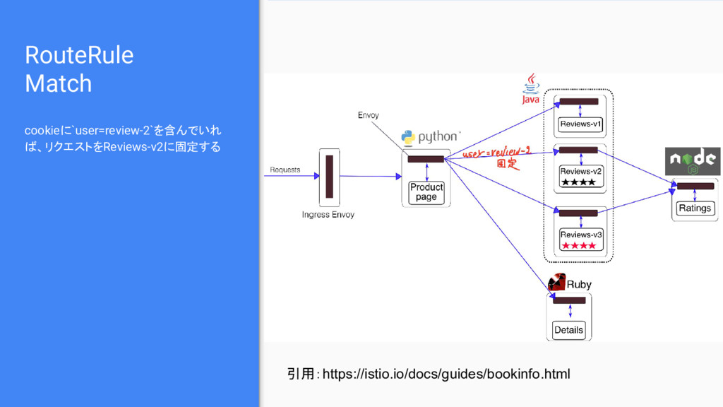 RouteRule Match cookieに`user=review-2`を含んでいれ ば、...