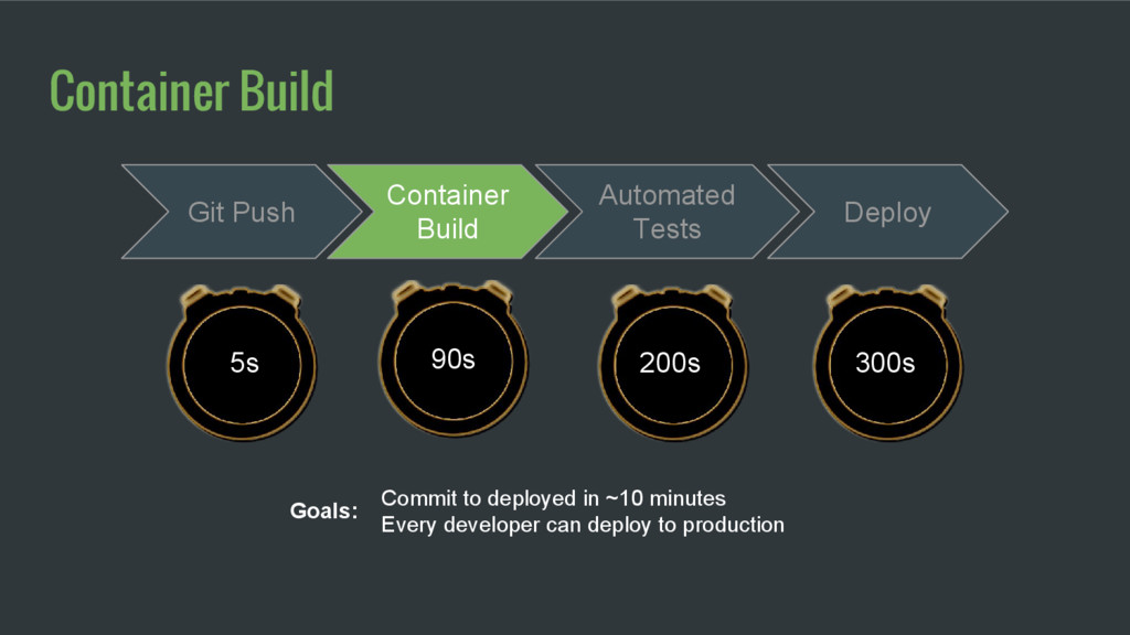 Container Build 90s Commit to deployed in ~10 m...