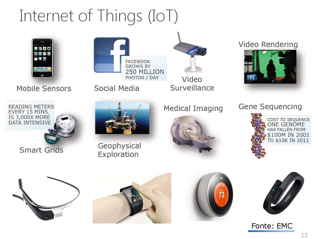 12 Internet of Things (IoT) Fonte: EMC
