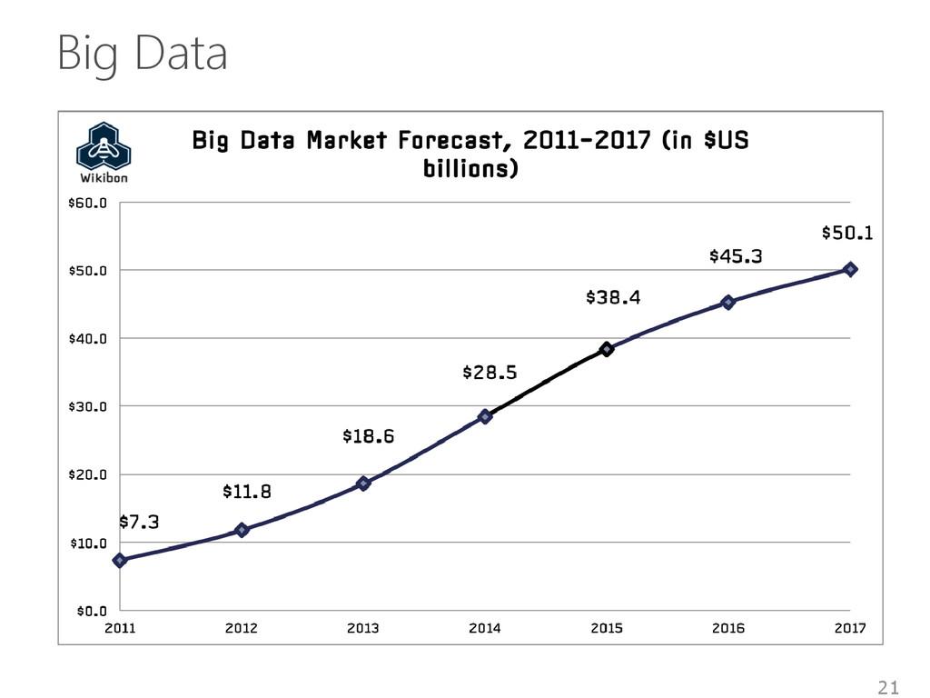 Big Data 21