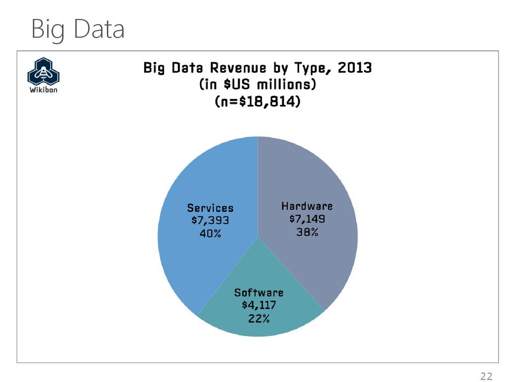 Big Data 22