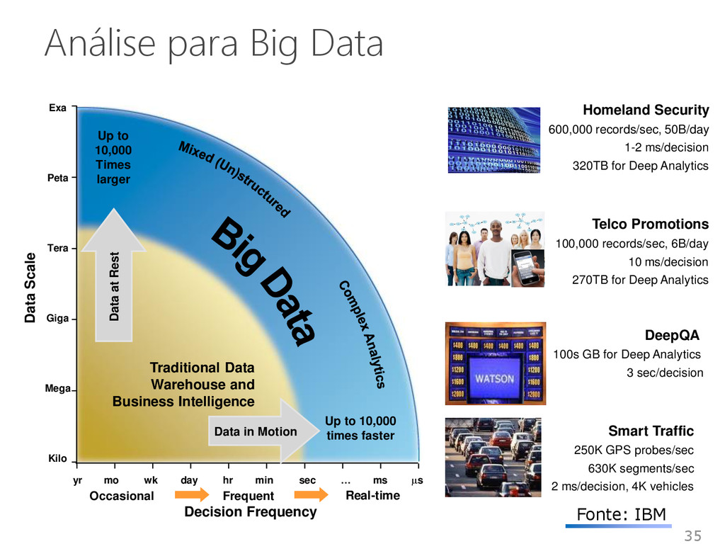 35 Análise para Big Data Up to 10,000 Times lar...