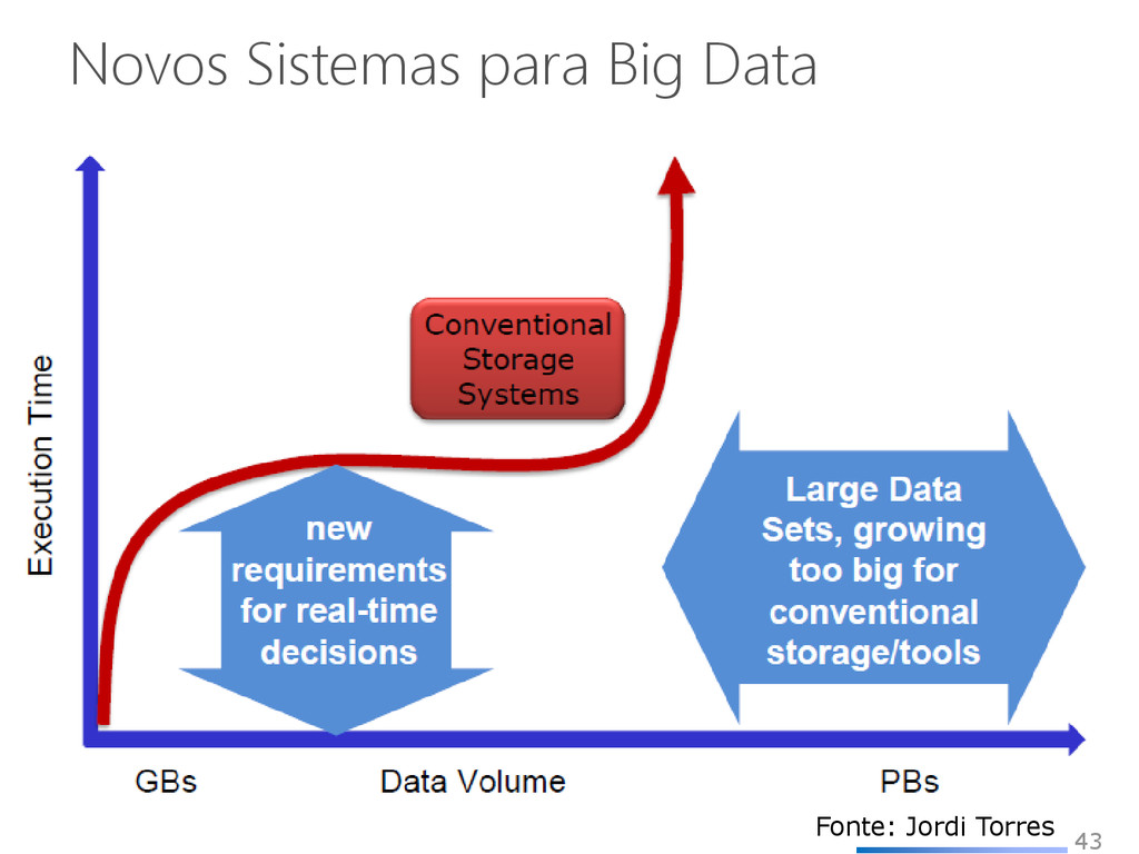 Novos Sistemas para Big Data 43 Fonte: Jordi To...