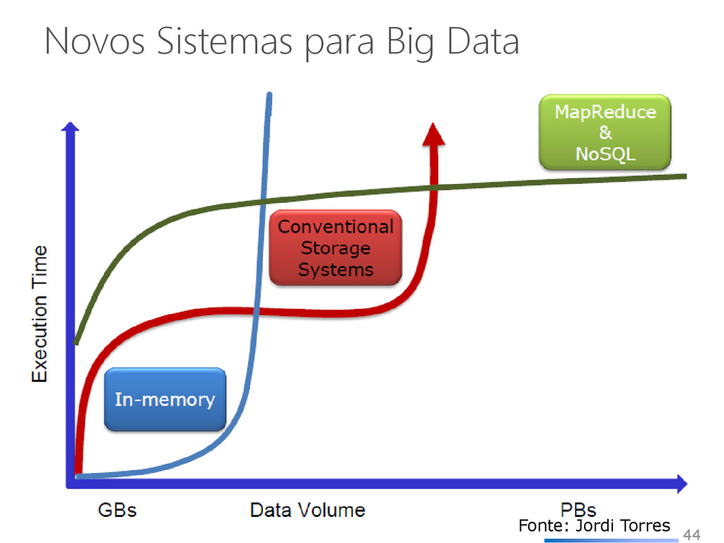 Novos Sistemas para Big Data 44 Fonte: Jordi To...