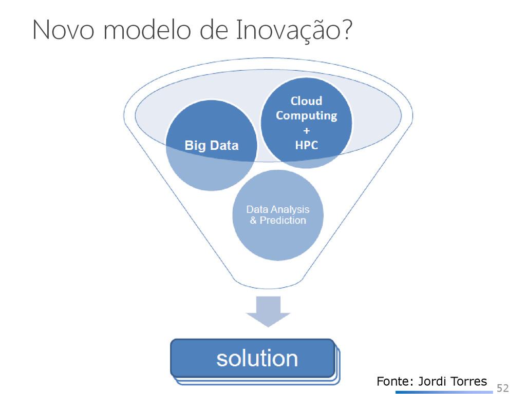 Novo modelo de Inovação? 52 Fonte: Jordi Torres