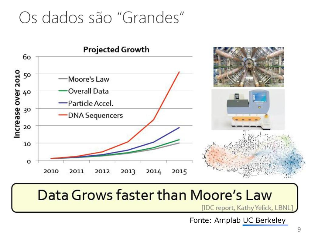"""Os dados são """"Grandes"""" 9 Fonte: Amplab UC Berke..."""