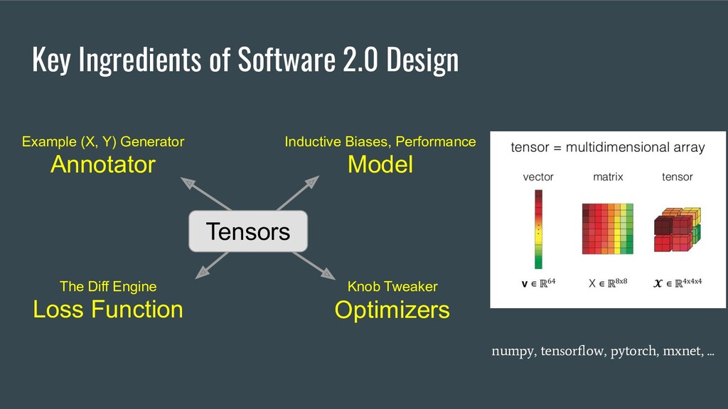 Key Ingredients of Software 2.0 Design Example ...