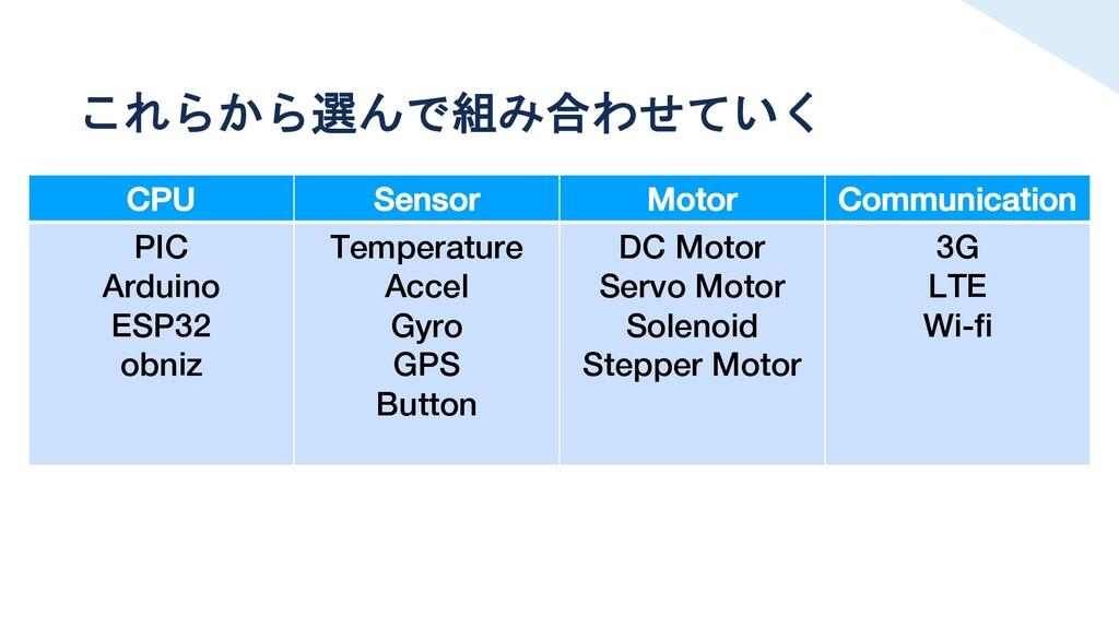 これらから選んで組み合わせていく CPU Sensor Motor Communication...
