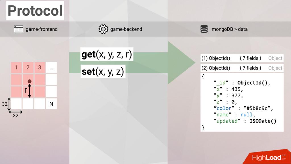 Protocol 1 2 3 … N 32 32 game-frontend mongoDB ...