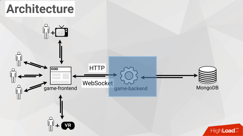 Architecture MongoDB game-backend game-frontend...