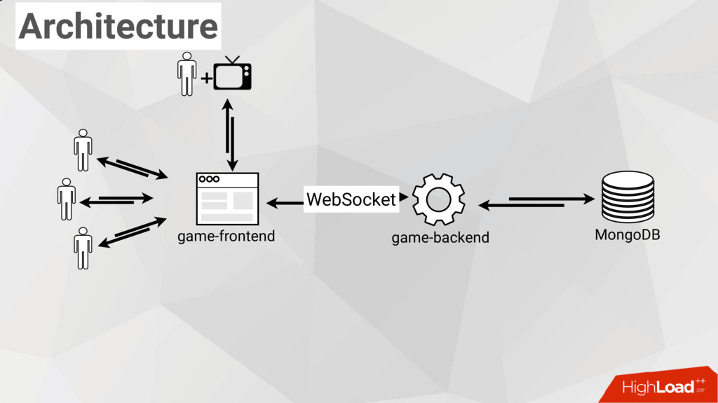 MongoDB game-backend game-frontend WebSocket + ...