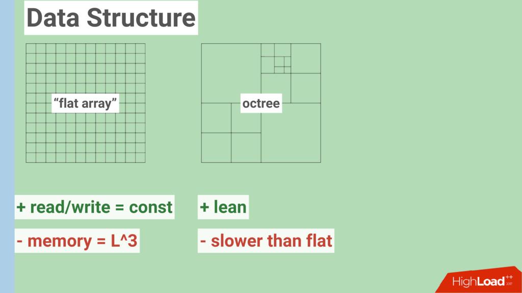 """flat array"" octree + read/write = const - slow..."