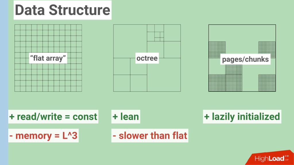 """flat array"" octree pages/chunks + read/write =..."