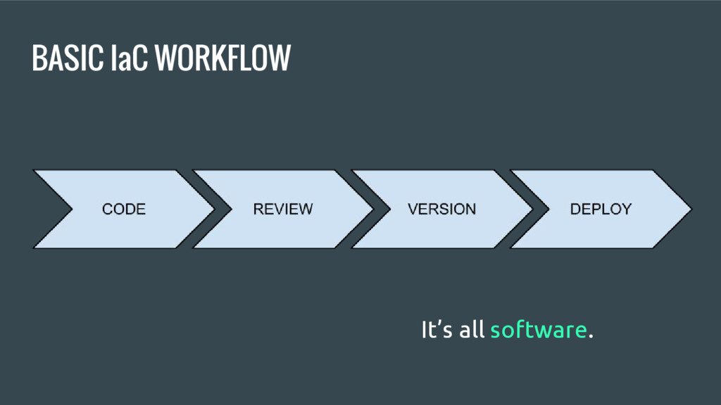 BASIC IaC WORKFLOW It's all software.