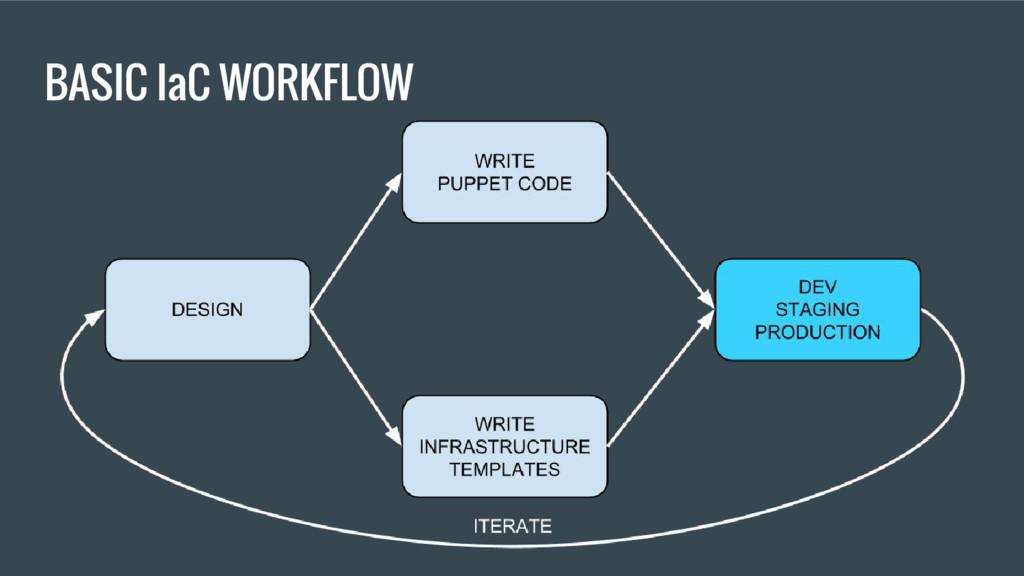 BASIC IaC WORKFLOW